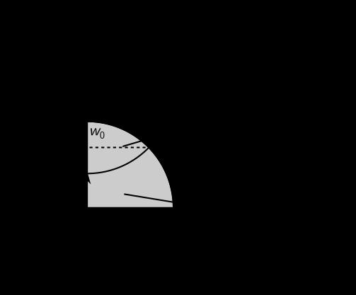 Hertz Contact using Python Boundary Conditions